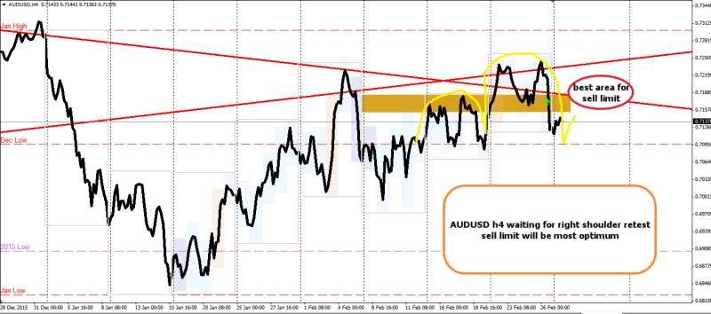 week9 AUDUSD h4 right shoulder sell limit 290216