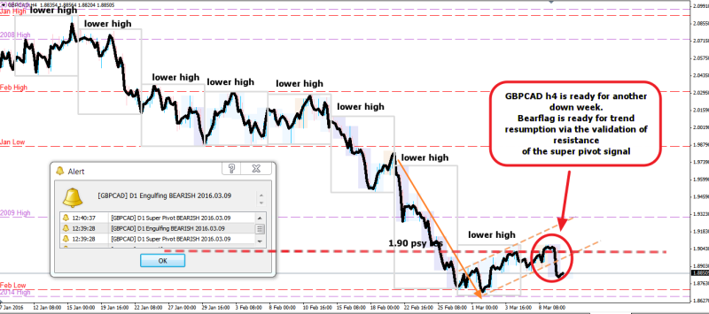 week10 GBPCAD h4 week to week downtrend with bearflag 100316