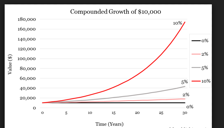 week11 compounded growth