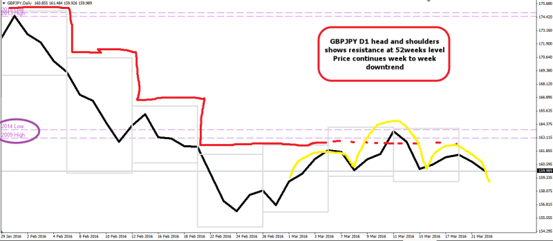 week12 GBPJPY D1 head and shoulders 220316