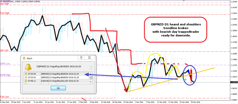 week13 GBPNZD D1 heand and shoulder bearish day trappedtrader 300316