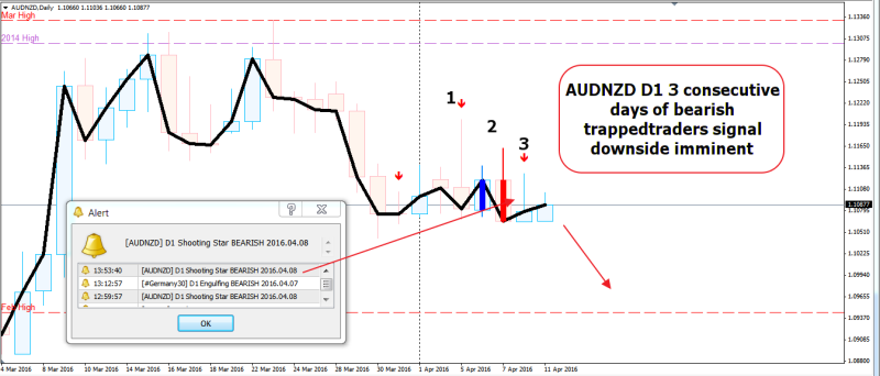 week15 AUDNZD D1 3 X  bearish trappedtraders 110416