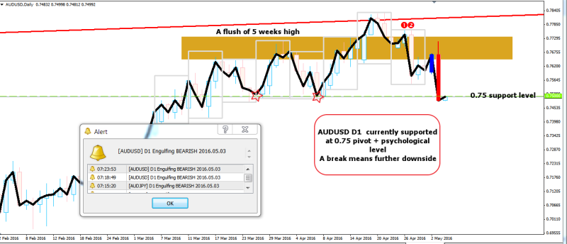 week19 AUDUSD D1 magnified 040516