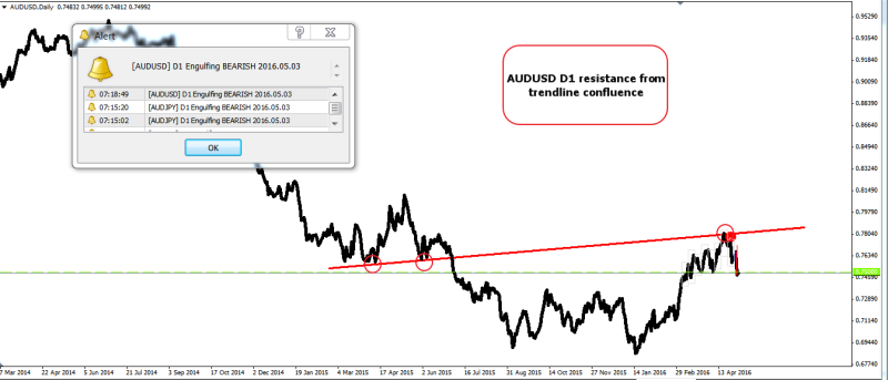 week19 AUDUSD D1 resistance from trendline confluence 040516