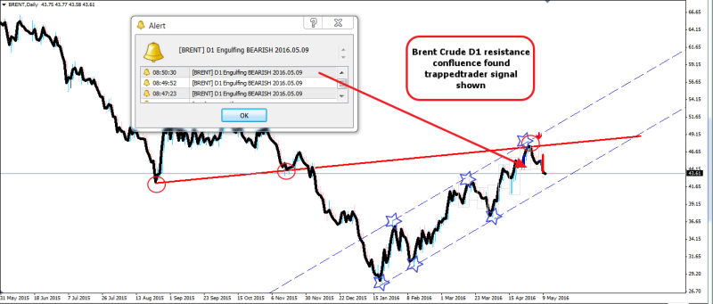 week20 brent crude d1 trappedtraders 100516