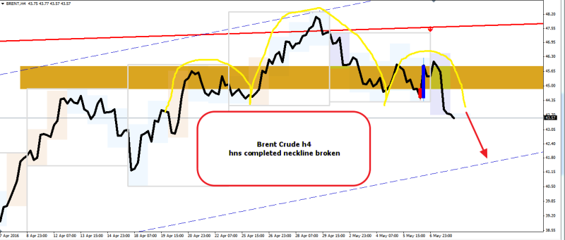 week20 Brent Crude h4 neckline broken 100516